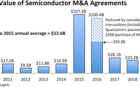 半导体行业并购大幅放缓,远低于创纪录的1073亿美元