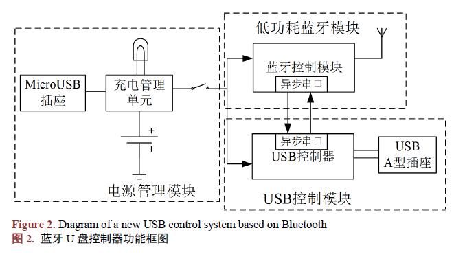 如何使用蓝牙进行u盘智能控制系统设计与实现