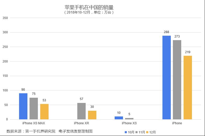 亚博苹果在中国的销量跌了多少?