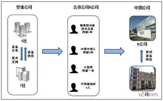 亚博韩抓获涉嫌泄密价值9亿元OLED技术的8名相关人员