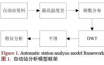 如何进行农业传感网络的数据差错分析算法研究
