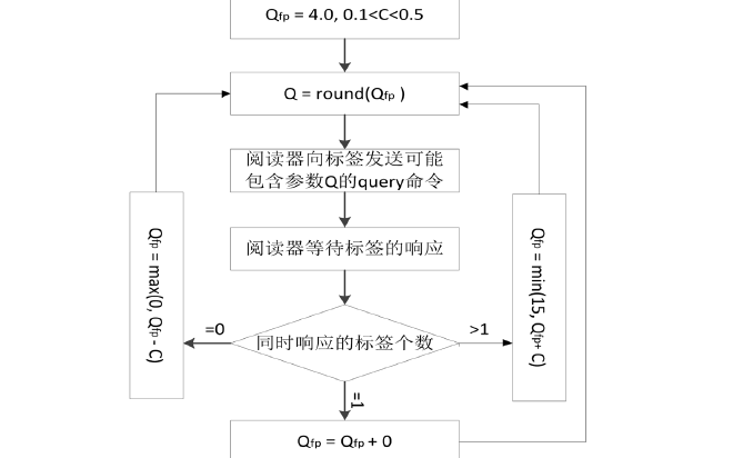 如何使用EPC-G2协议进行分组访问控制Q算法