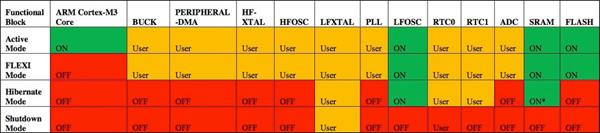通过性能与功耗平衡的MCU解决电源管理问题