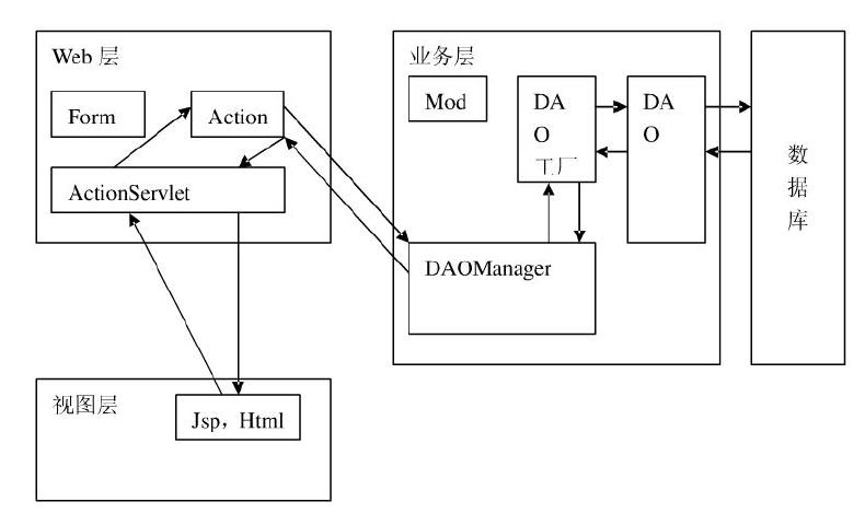 如何龙8国际娱乐网站java web人事管理系统的资料说明