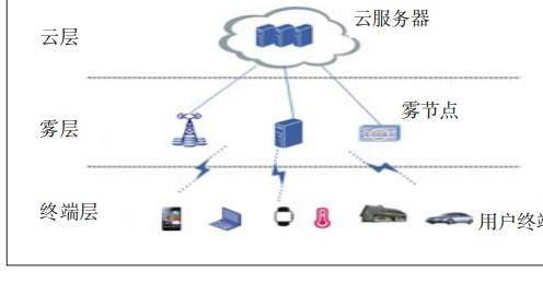 基于云雾计算的物联网关键技术解析