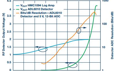 集成式检波器缓冲输出如何驱动ADC?