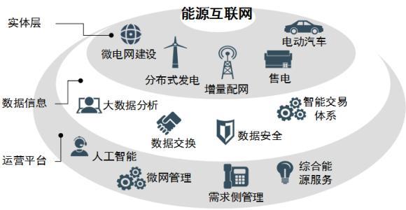 国家电网建设世界一流能源互联网的核心发展战略