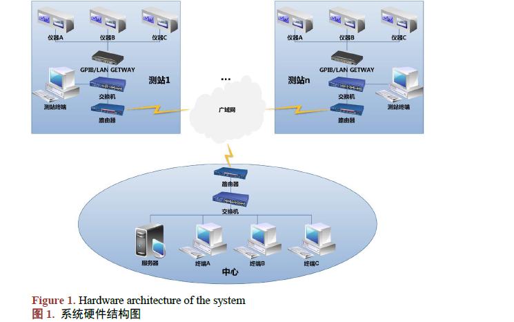 使用ni-visa的测控设备远程自动化测试系统的设计与实现说明