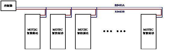 地址总线数据总线及控制总线的定义