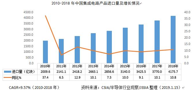 2018年中国集成电路产品进出口情况