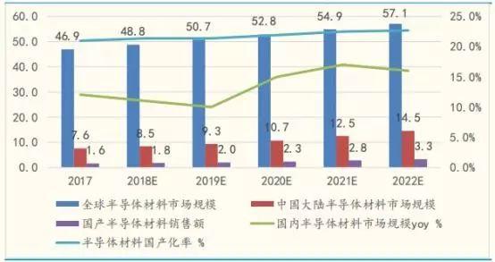 OPE体育3000亿市场容量!半导体材料国产化亟待提升
