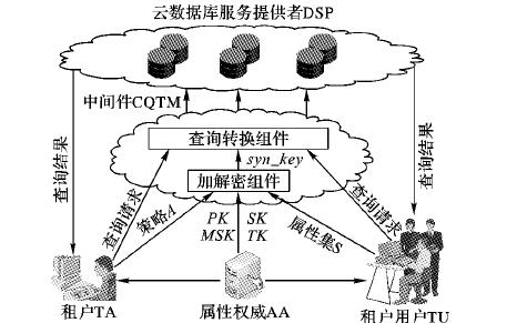 面向云数据库的属性基加密和查询转换中间件