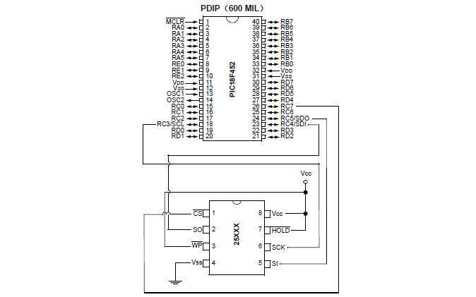 如何使用C18编译器和MSSP模块进行SPI EEPROM与PIC18单片机的接口龙8国际娱乐网站