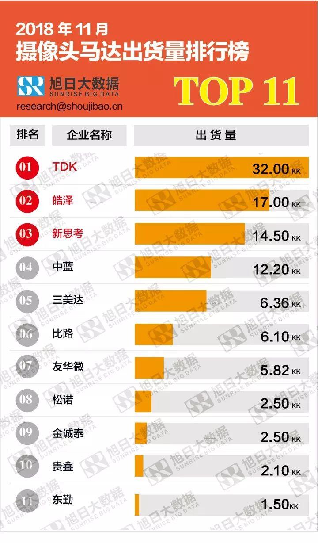 亚博TOP11摄像头马达企业出货量排名状况