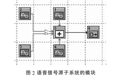 如何使用Systemview进行脉冲编码调制的系统仿真
