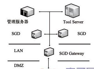可实现可视化的EDA工具远程调用接口