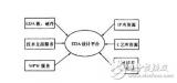 EDA平台构建的目的和意义