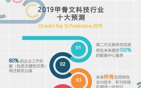 甲骨文:2019年云科技领域的十大预测