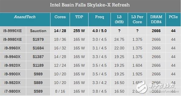 酷睿i9-9990XE处理器全核心加速频率达5GHz TurboMax3.0加速频率可达5.1GHz