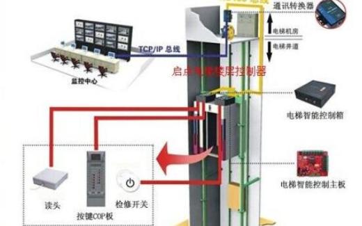 电梯运行方案如何使用计算机进行模拟优化设计