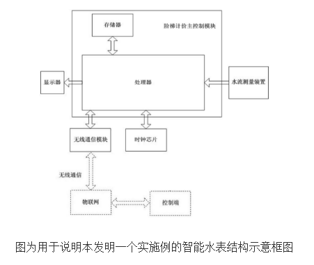 具有阶梯计价功能的物联网智能水表的原理及设计