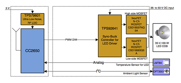 基于傳感器與mcu的智能LED照明解決方案