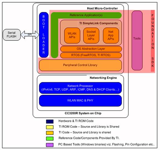利用物联网开发套件简化应用程序的设计