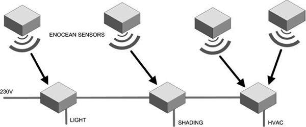 智能建筑内设备的无线连接及照明解决方案