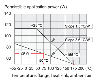 功率薄膜电阻器元件的内部散热器的使用事项