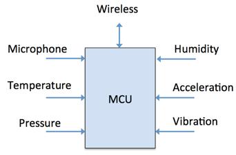 基于MCU的智能传感器融合设备设计