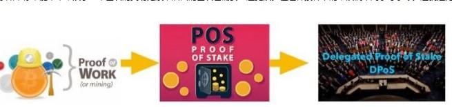 什么是区块链代理权益证明DPoS