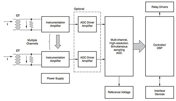 智能保护继电器系统设计及电网外围构建