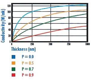 导热系数在电子设备中起到什么作用