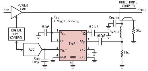 基于LT5581 RMS射頻檢測器解決射頻功率檢測的問題挑戰