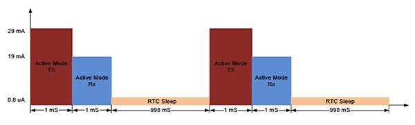 如何高效的实现物联网应用的无线连接