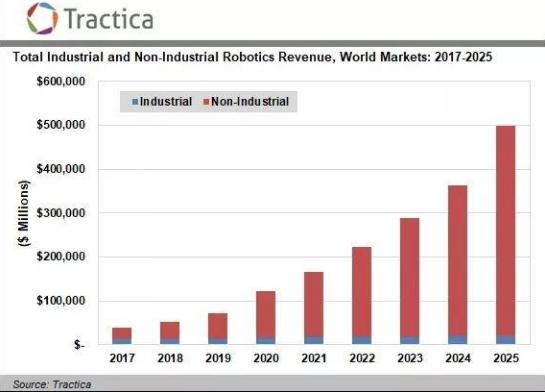 传统的工业机器人行业主宰整个市场 机器人市场正在...