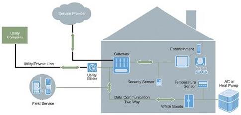 无线MCU如何用于设计智能电表和能源管理系统