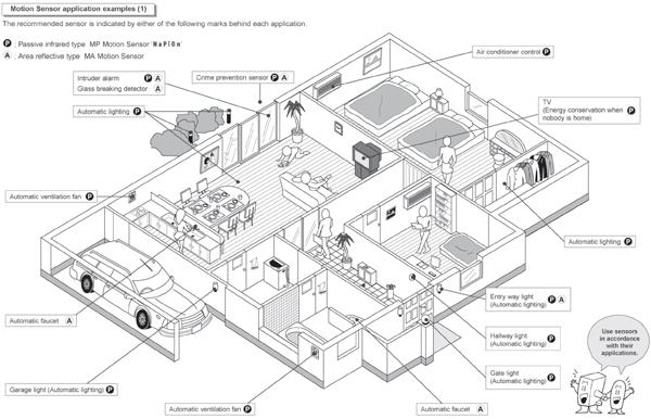 应用于办公领域的智能照明控制系统