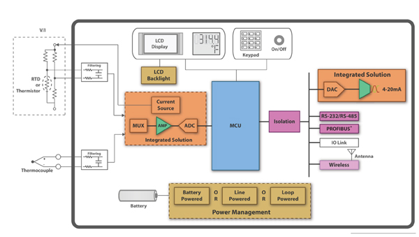 依靠智能传感器提高工业控制中的生产力与安全性