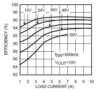 满足eGaN FET驱动要求的栅极驱动器
