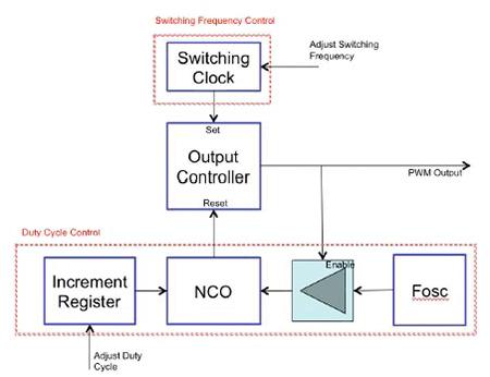 8位MCU架构的应用优势介绍