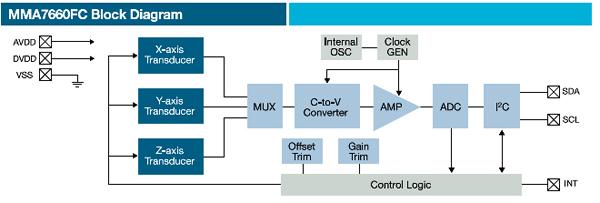 克服射频能量采集器局限性的传感器解决方案