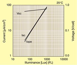 如何从室内太阳能电池中进行能量采集