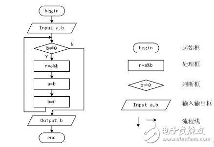 编程基础之流程图画法及练习