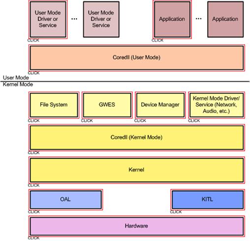 板级支持包给提嵌入式开发供软件功能选择