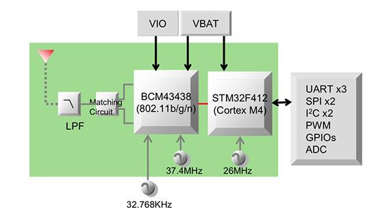 适用于物联网无线设计的Wi-Fi解决方案