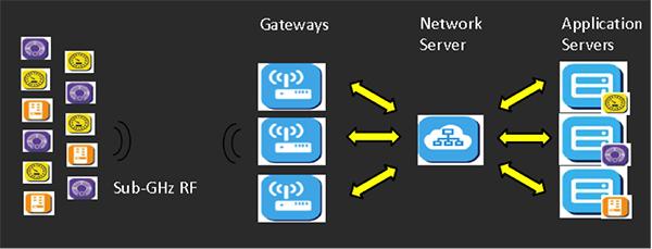 针对物联网无线连接安全的LoRaWAN协议介绍