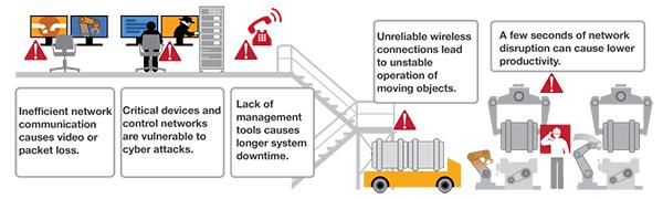 适用于构建安全IIoT设备的SOM解决方案