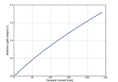采用热分箱技术提高LED的色度精度与一致性