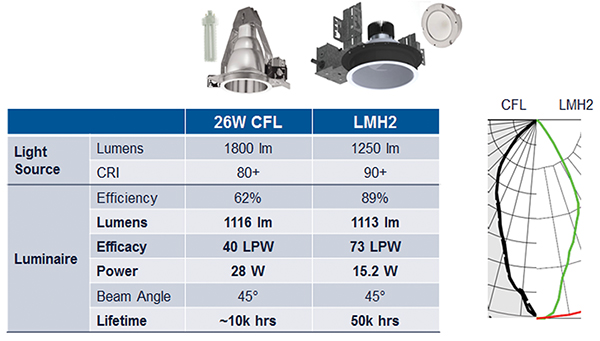 Cree LMH2 LED模块在光源设计中优势